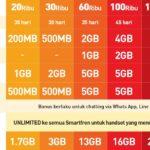 Pembagian Kuota Smartfren 13 GB Terbaru 2017