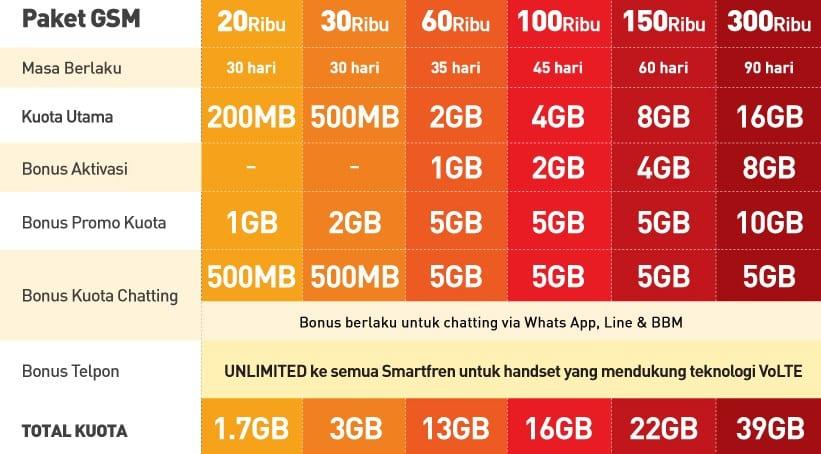Pembagian kuota internet Smartfren 13 GB