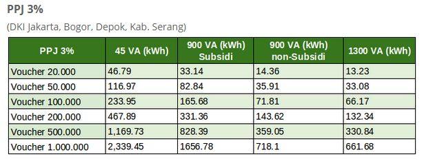 Pulsa Token Listrik 100 Ribu Berapa kWh? Ini Info ...